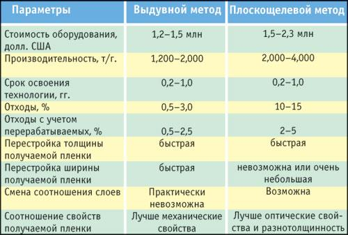 Возможности и особенности многослойных пленок