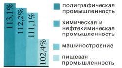 Рис. 1. Прирост объемов производства в раз-личных отраслях промышленности за 2000 г.