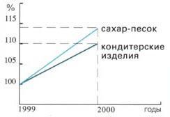 Рис. 2. Увеличение производства са-хара-песка и кондитерских изделий за 2000 г.