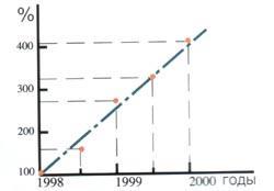 Рис. 3. Увеличение объема закупок упаковочных материалов за последние два года