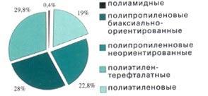 Рис. 4. Структура российского импорта полимерных пленок