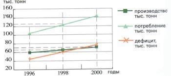 Основные тенденции развития производства и потребления гибкой упаковки в России