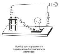 Электролиты и неэлектролиты