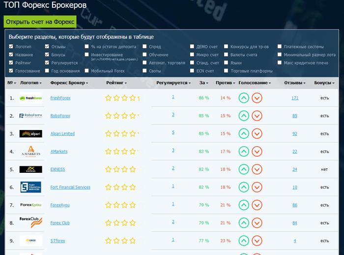 Какие данные отображает рейтинг Forex брокеров