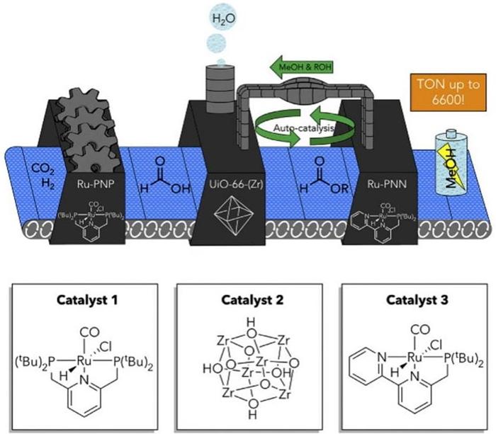 Эффективное преобразование диоксида углерода в метанол