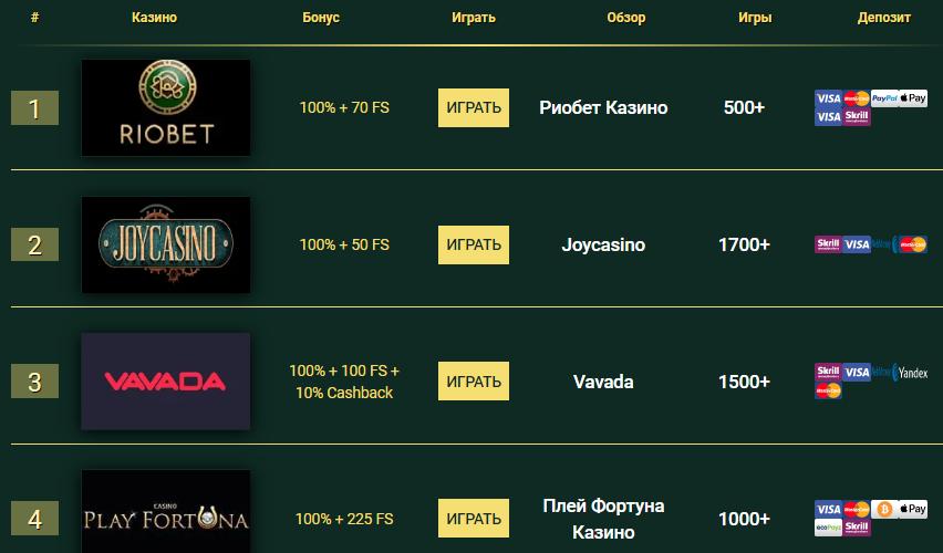 Выбор лучшего онлайн-казино Беларуси